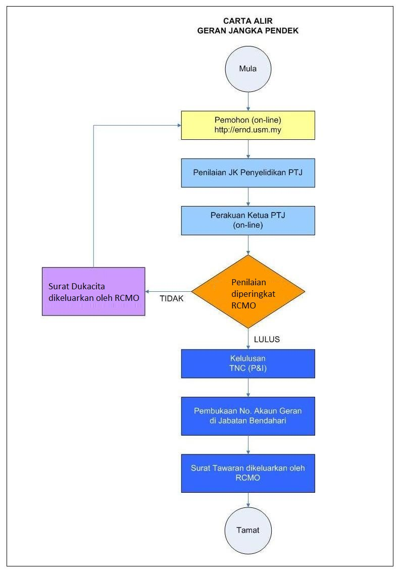 Division of research innovation application flow chart geenschuldenfo Image collections